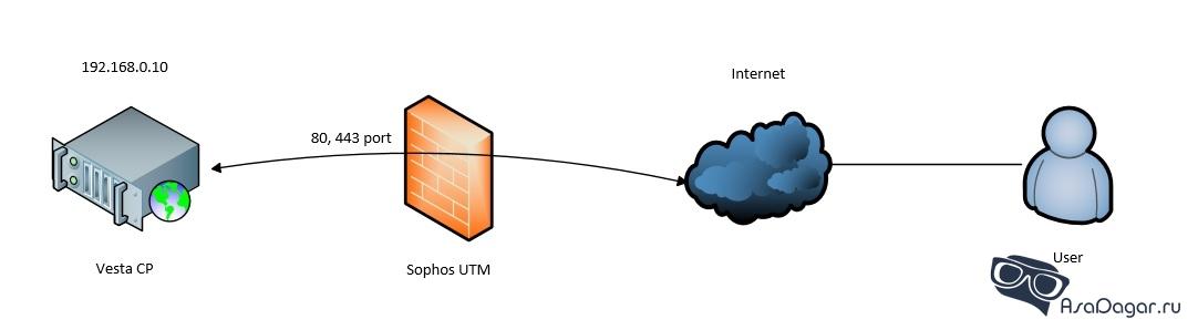 Publishing-Web-Server-Sophos-UTM-schema