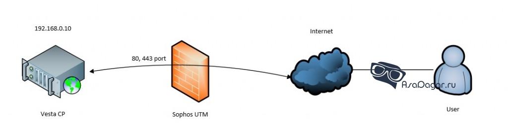 Как сделать Site-to-Site VPN между шлюзами Sophos UTM?