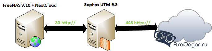 Sophos UTM