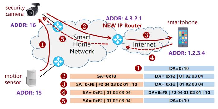 Huawei развивает протокол NEW IP, нацеленный на использование в сетях будущего