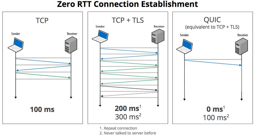 Microsoft открыл свою реализацию протокола QUIC, применяемого в HTTP/3