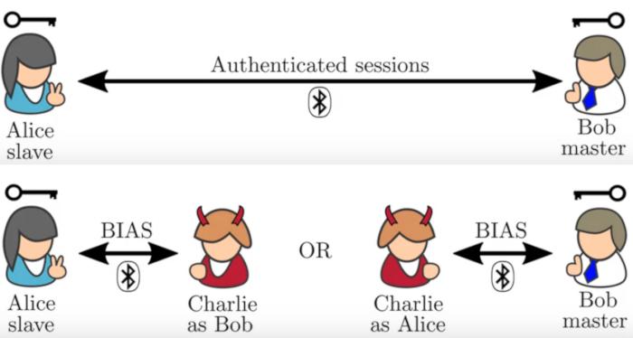 BIAS - новая атака на Bluetooth, позволяющая подделать сопряжённое устройство