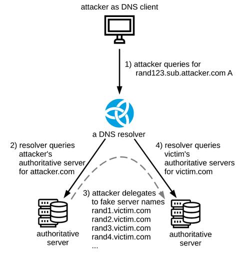 Атака NXNSAttack, затрагивающая все DNS-резолверы