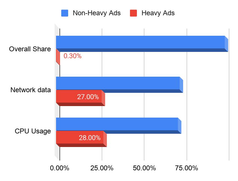 Google Chrome начнёт блокировать ресурсоёмкую рекламу