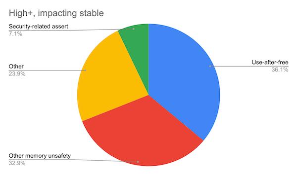 70% проблем с безопасностью в Chromium вызваны ошибками при работе с памятью