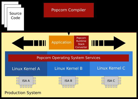Для ядра Linux развивается система распределённого выполнения потоков Popcorn