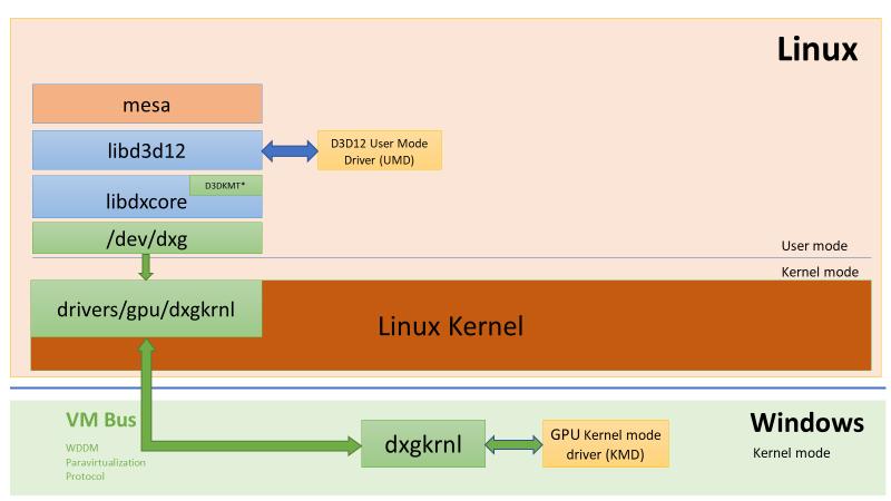 Microsoft реализует в WSL доступ к GPU и запуск графических приложений Linux