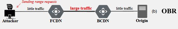 RangeAmp - серия атак на CDN, манипулирующая HTTP-заголовком Range