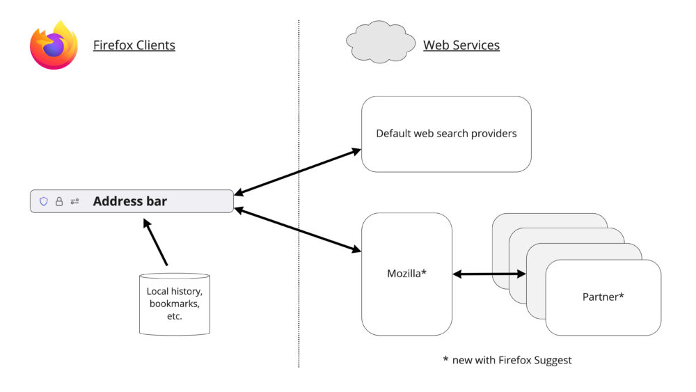 Mozilla представила Firefox Suggest и новый интерфейс браузера Firefox Focus