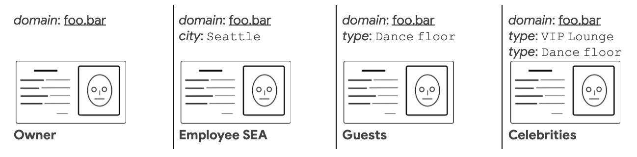 Google опубликовал HIBA, надстройку над OpenSSH для авторизации на основе сертификатов