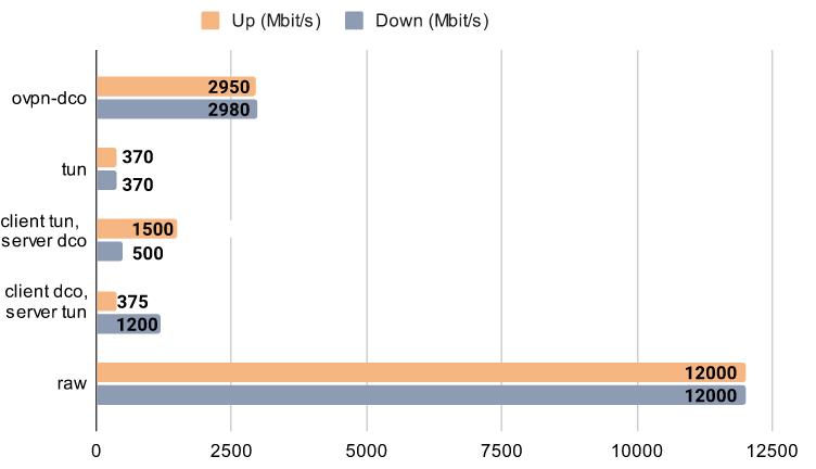 Представлен модуль ядра, способный в разы ускорить OpenVPN