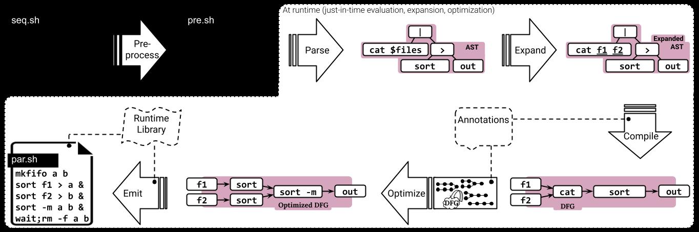 Система распараллеливания shell-скриптов PaSh перешла под крыло Linux Foundation