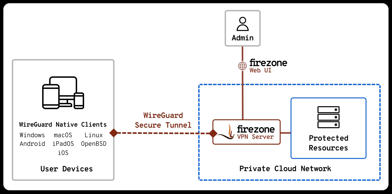 Firezone - решение для создания VPN-серверов на базе WireGuard